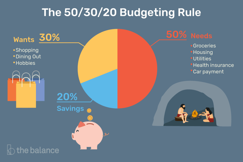 the-50-30-20-rule-of-thumb persona finance ratio