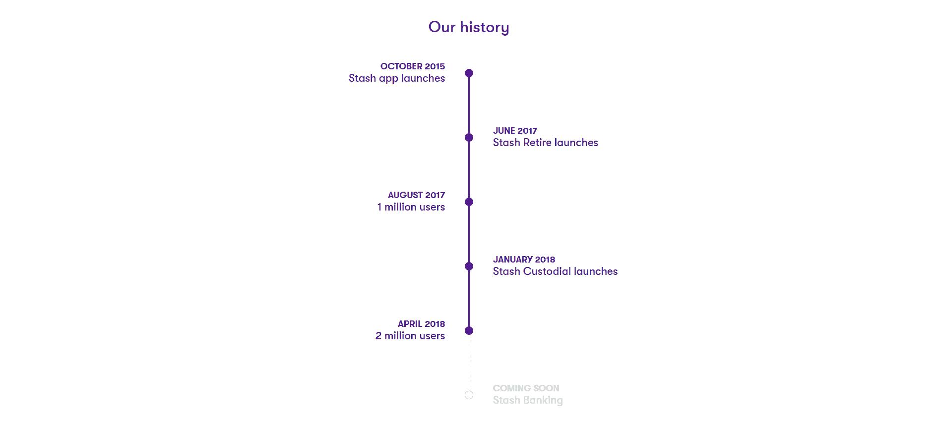 Stash history